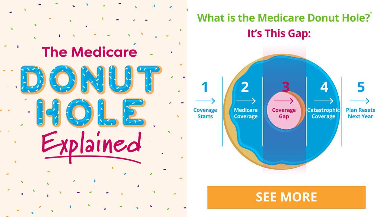 Thumbnail of Medicare Donut Hole infographic